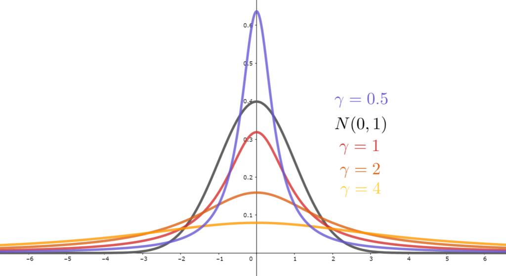 γを変化させたときのコーシー分布の確率密度関数の違いと,標準正規分布との比較