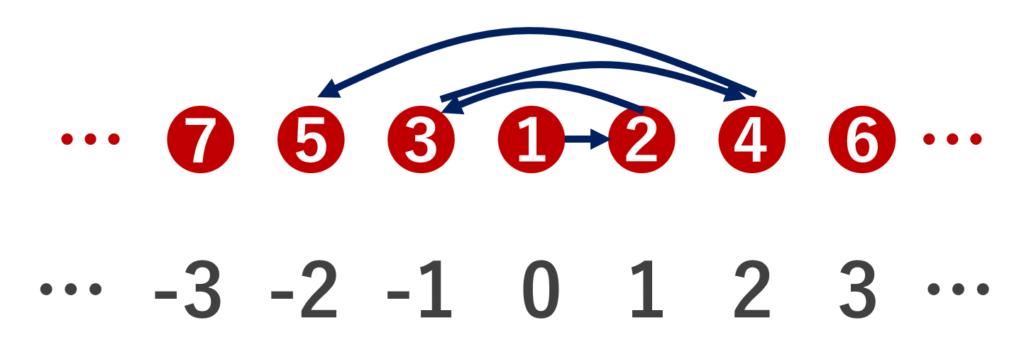 自然数から整数への全単射のイメージ