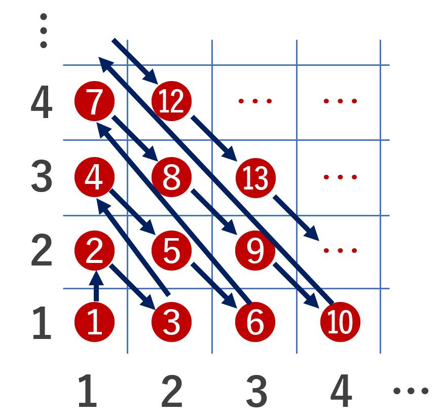 自然数と自然数の直積の間の全単射のイメージ