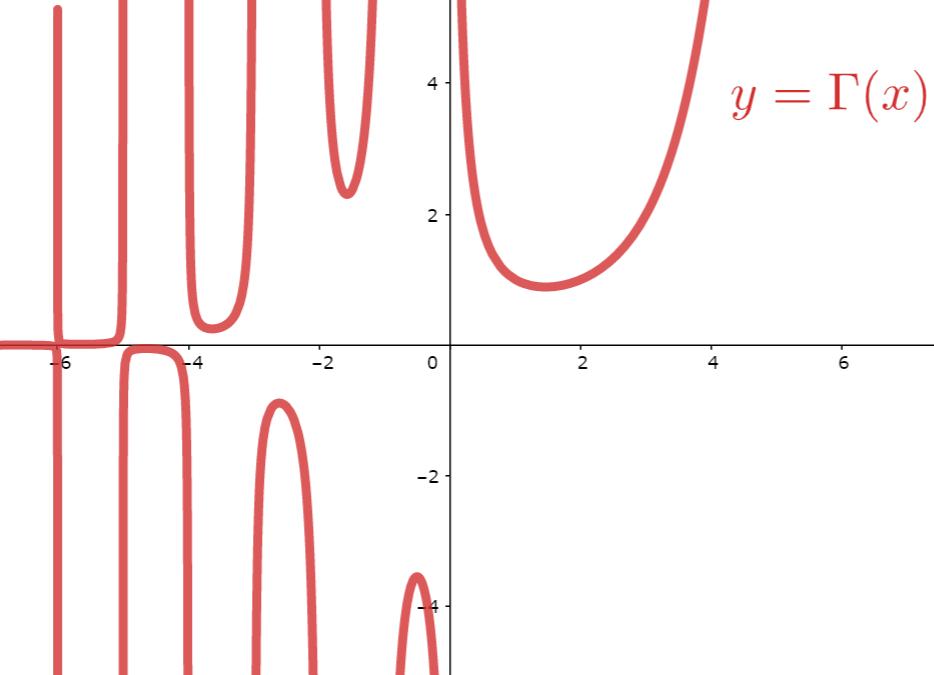 ガンマ関数 Γ(x) (x≠ 0,-1,-2,...) のグラフ