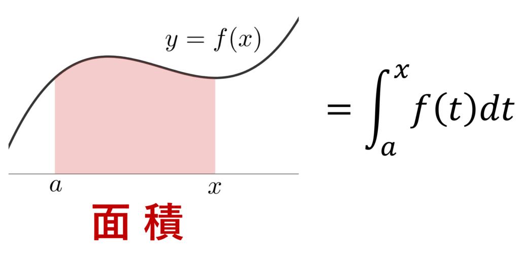 不定積分のイメージ図