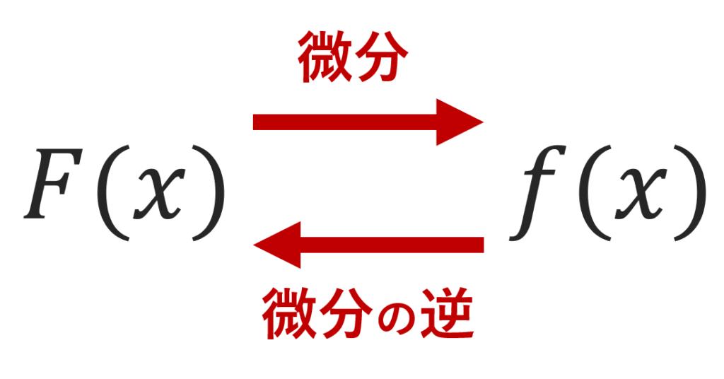 原始関数の定義のイメージ