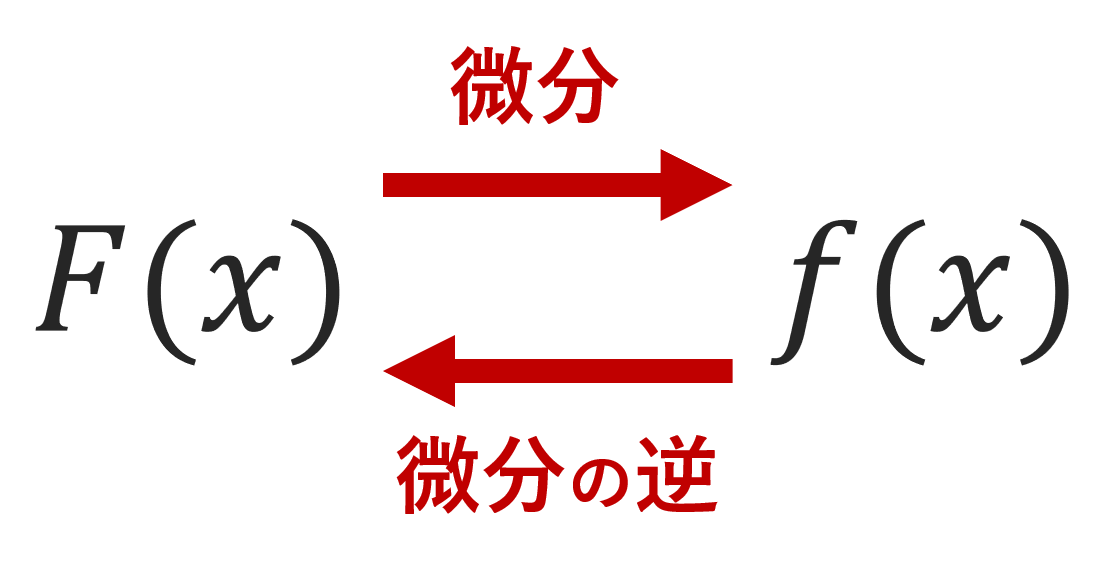 原始関数・不定積分の厳密な定義とその違い