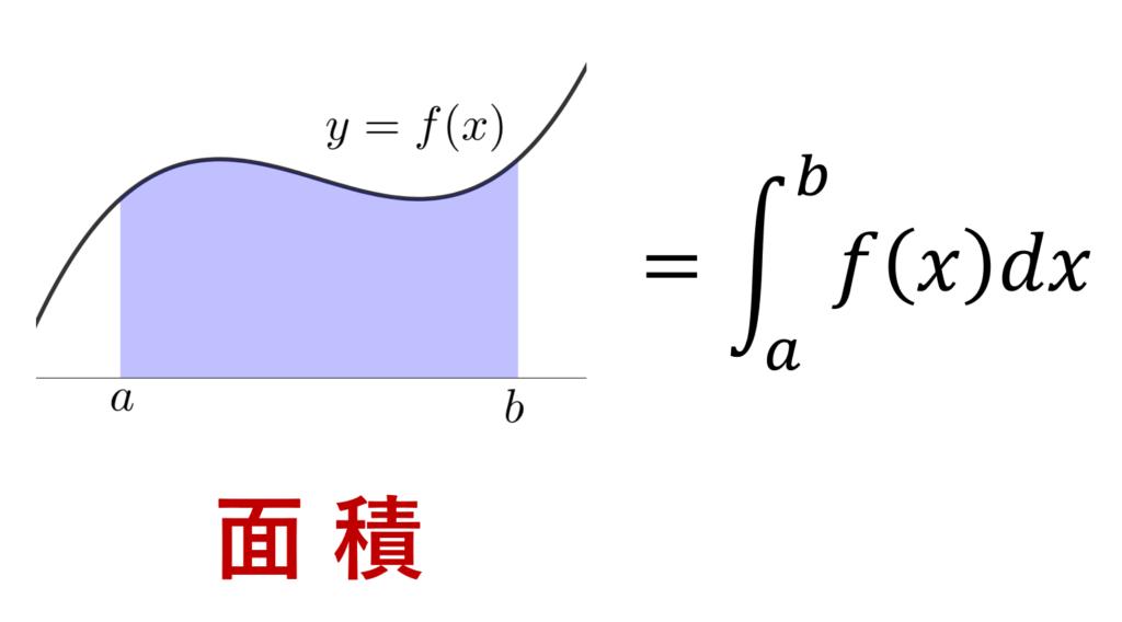 定積分(リーマン積分)のイメージ図