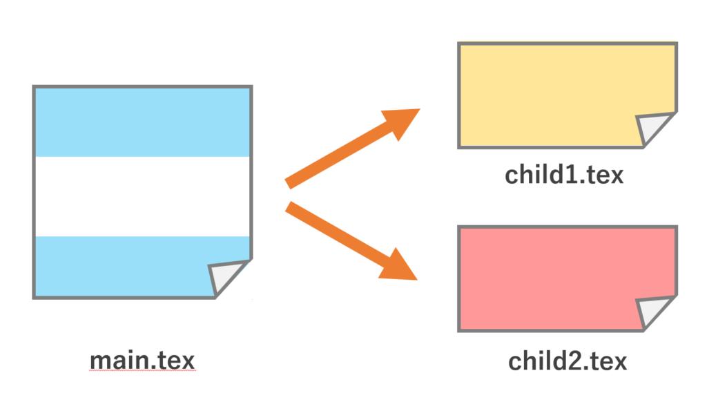 main.texから,2つのchild.tex, child2.tex を分割するイメージ