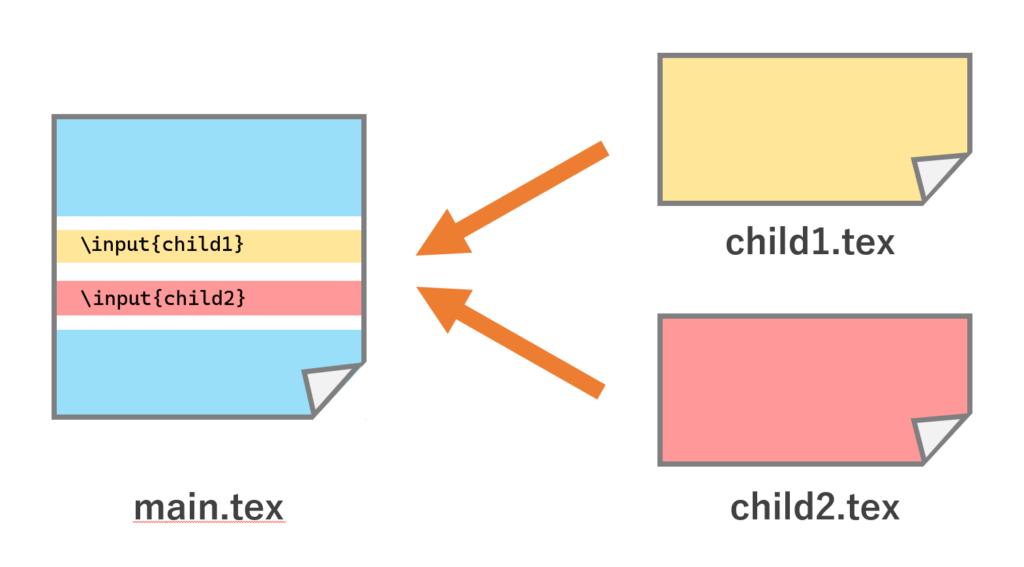 分割した child1.tex, child2.tex を main.tex で読み込む方法
