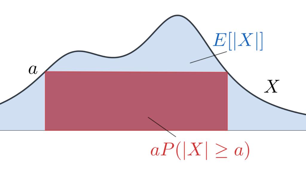 マルコフの不等式の「お気持ち」のイメージ図