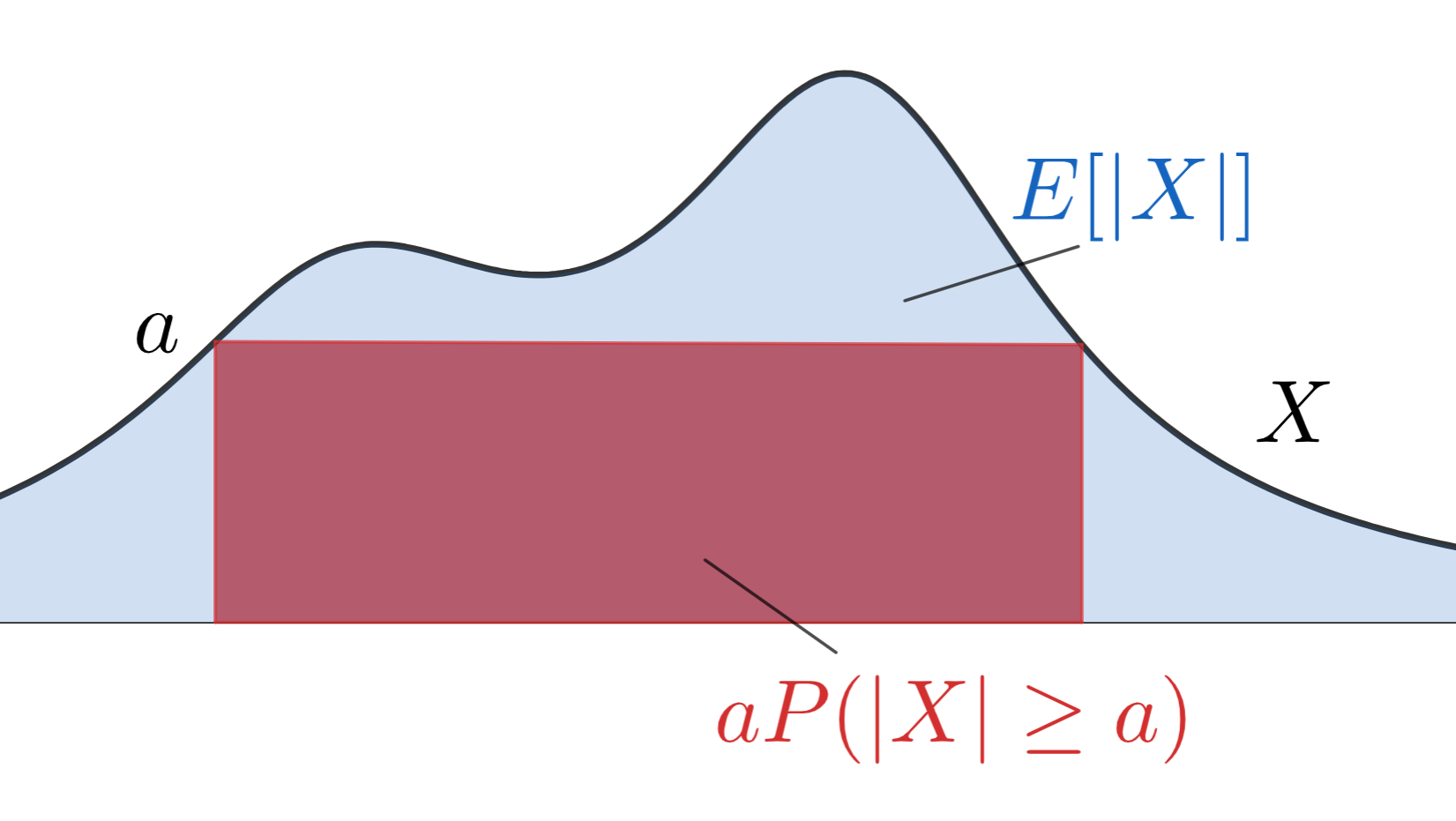 マルコフの不等式とその証明をわかりやすく厳密に