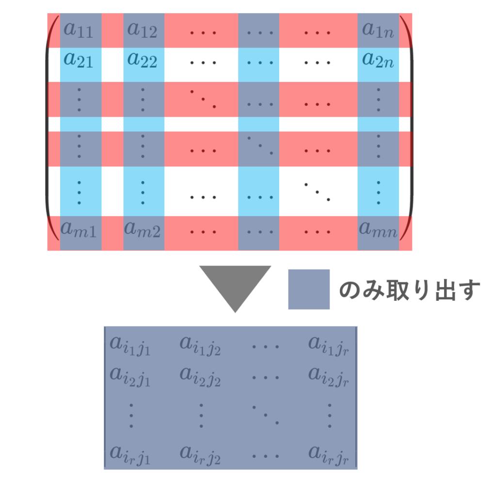 小行列式の構成のイメージ
