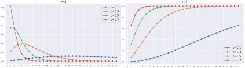 負の二項分布の累積分布関数(分布関数)を,pを動かしたときの比較