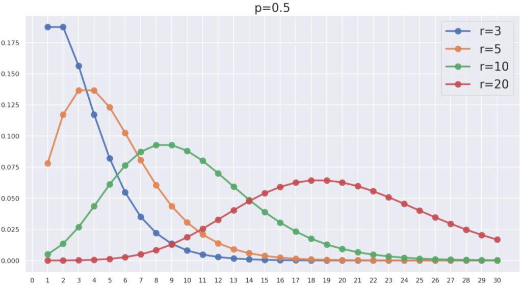 rを変えたときの二項分布NB(r, 0.5)のグラフ