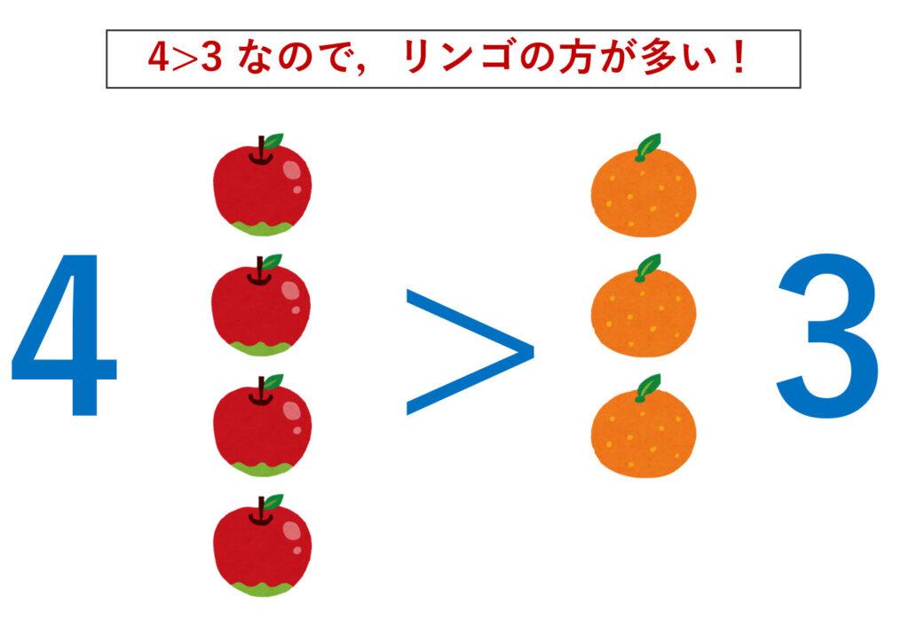リンゴとミカンの数を数えてどちらが多いか考える