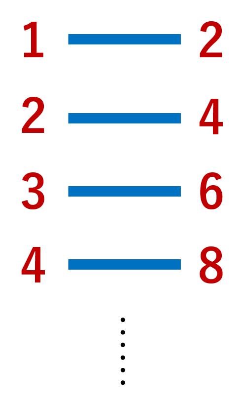 {1,2,3,4...}と{2,4,6,8,...}の間の全単射のイメージ