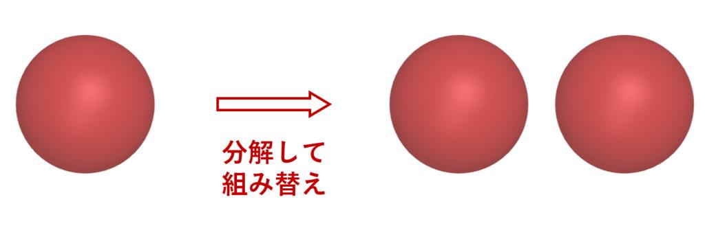 バナッハータルスキーのパラドックスのイメージ