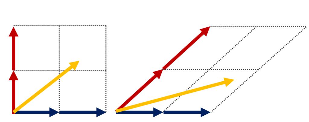 平面ベクトルにおける基底のイメージ