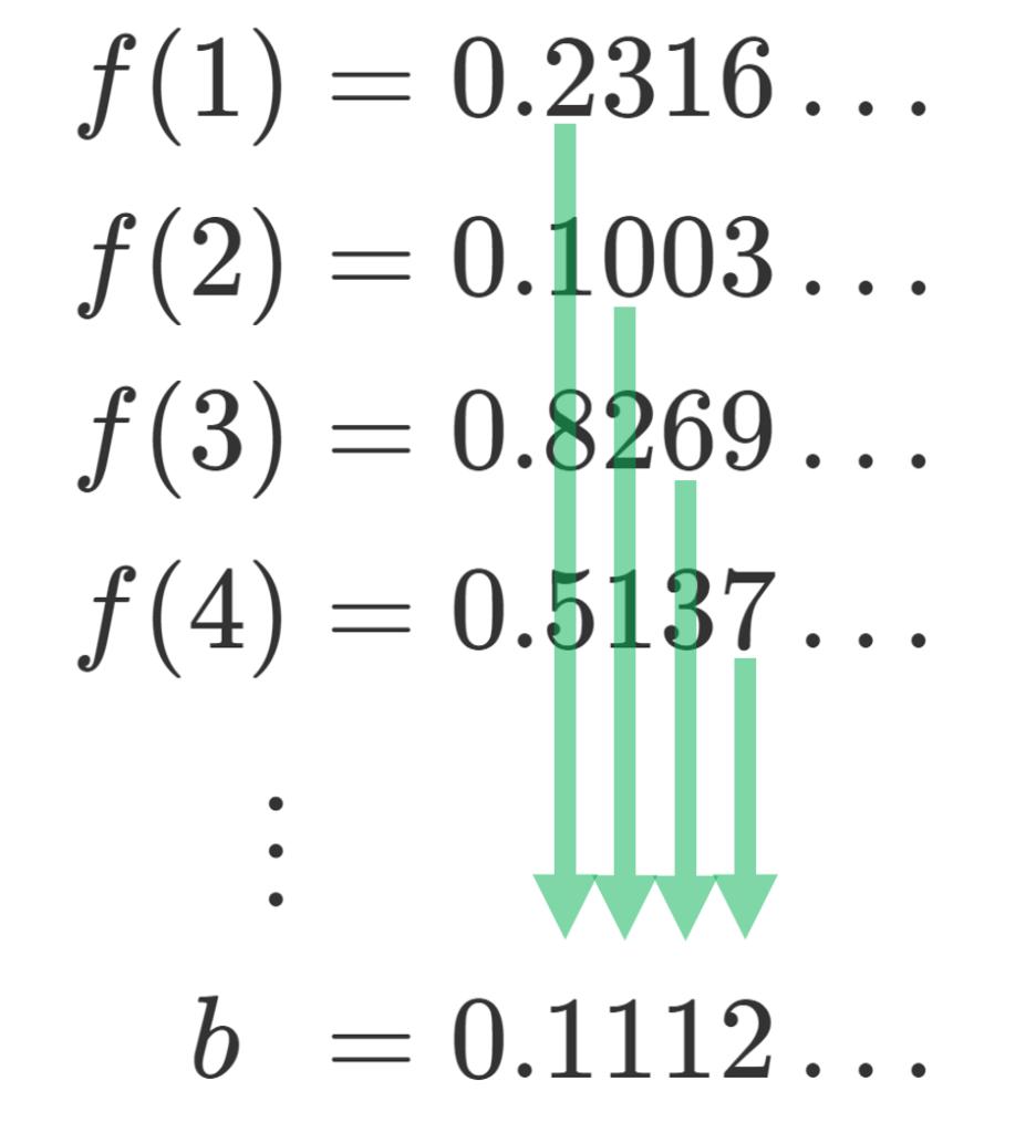 カントールの対角線論法の例