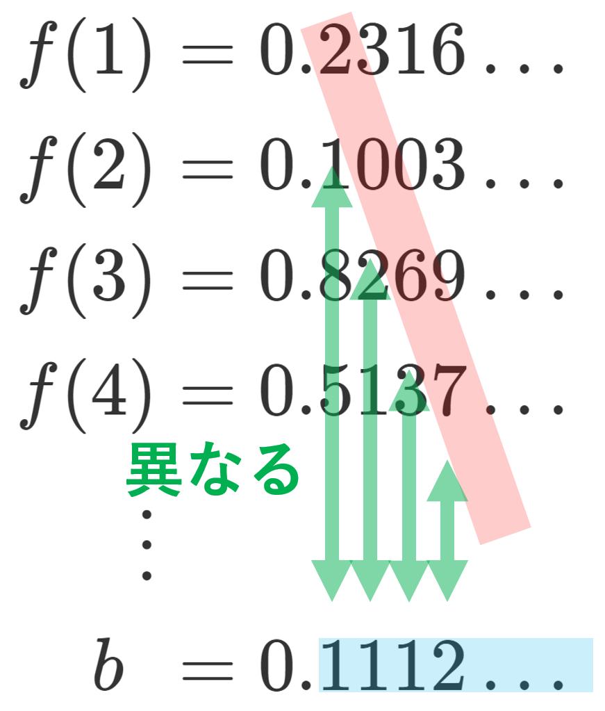 カントールの対角線論法の異なっているイメージ