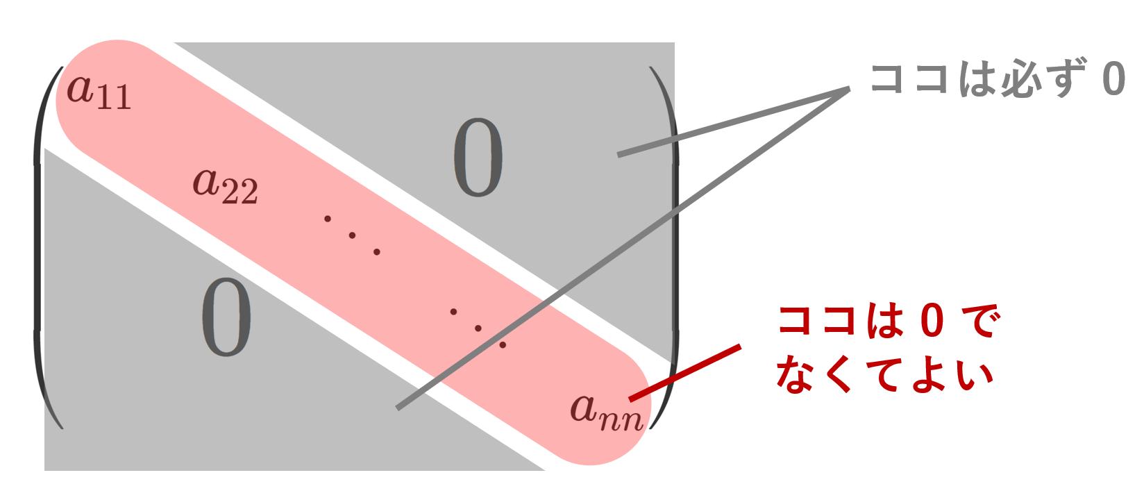 対角行列の定義と基本的な性質6つ