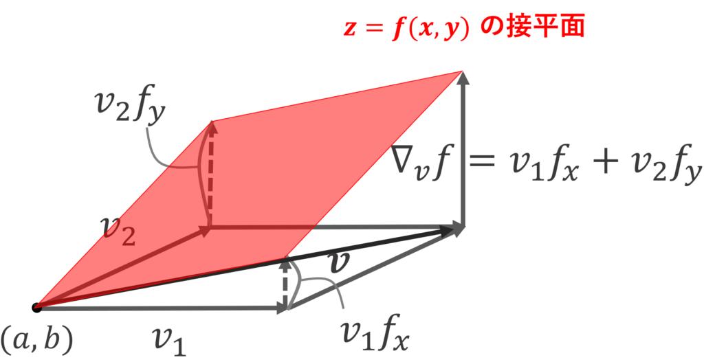 n=2の場合に,定理におけるイメージ図