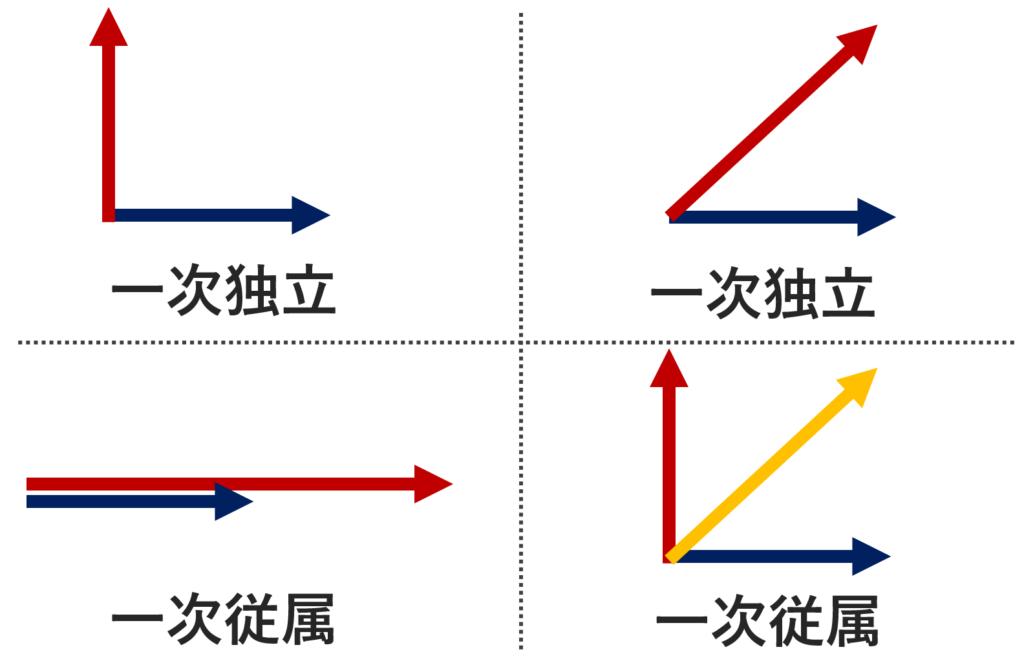 平面ベクトルにおける,一次独立・一次従属のイメージ図