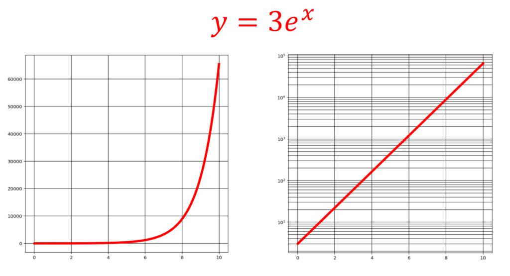 片対数グラフにおける直線の具体例