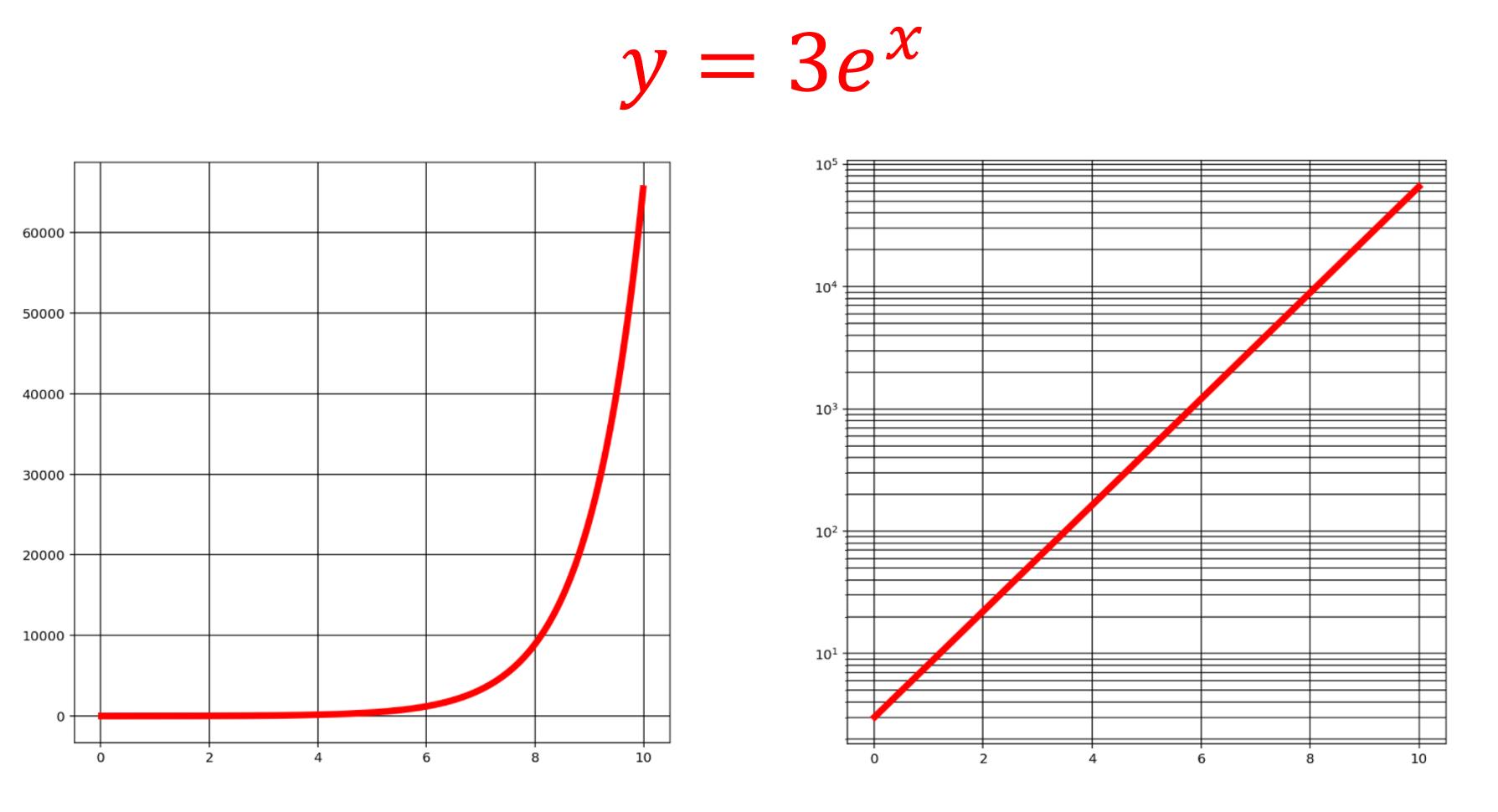 【対数グラフ】片対数グラフ・両対数グラフとその意味