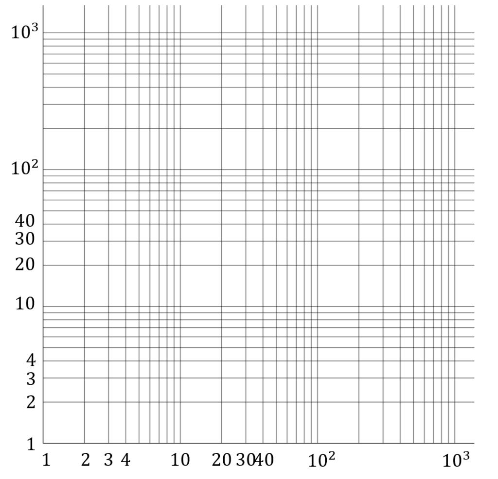 両対数グラフの図