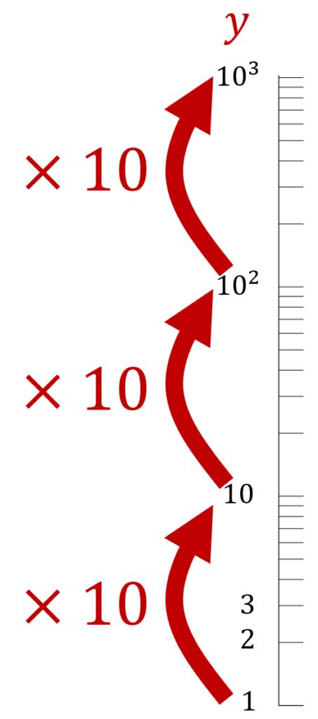 対数目盛が,1ずつ進めると等倍されていく様子