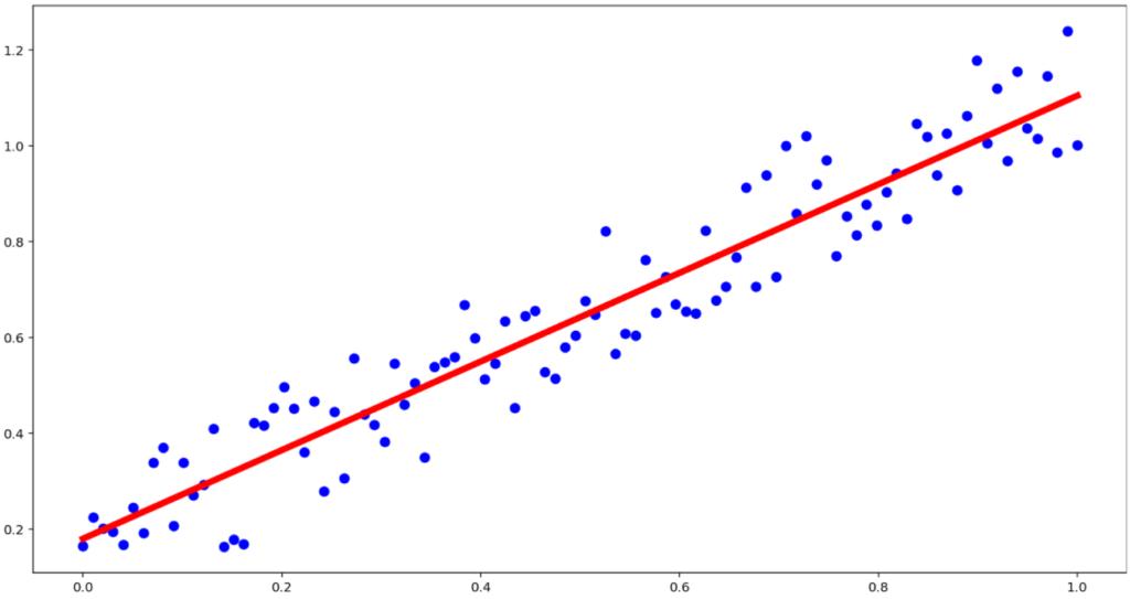 散布図の直線近似