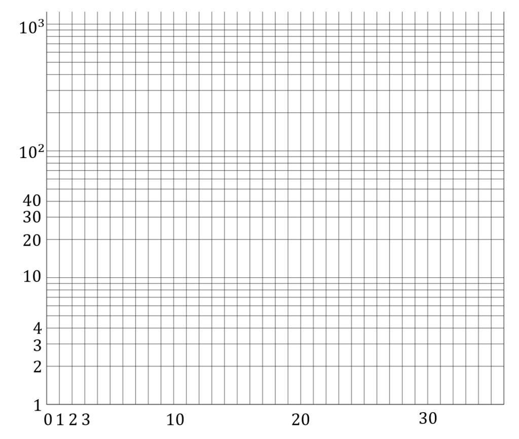 片対数グラフの図