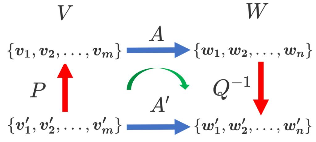 線形写像の表現行列と基底の変換行列の関係式 A' = Q^{-1} APのイメージ図