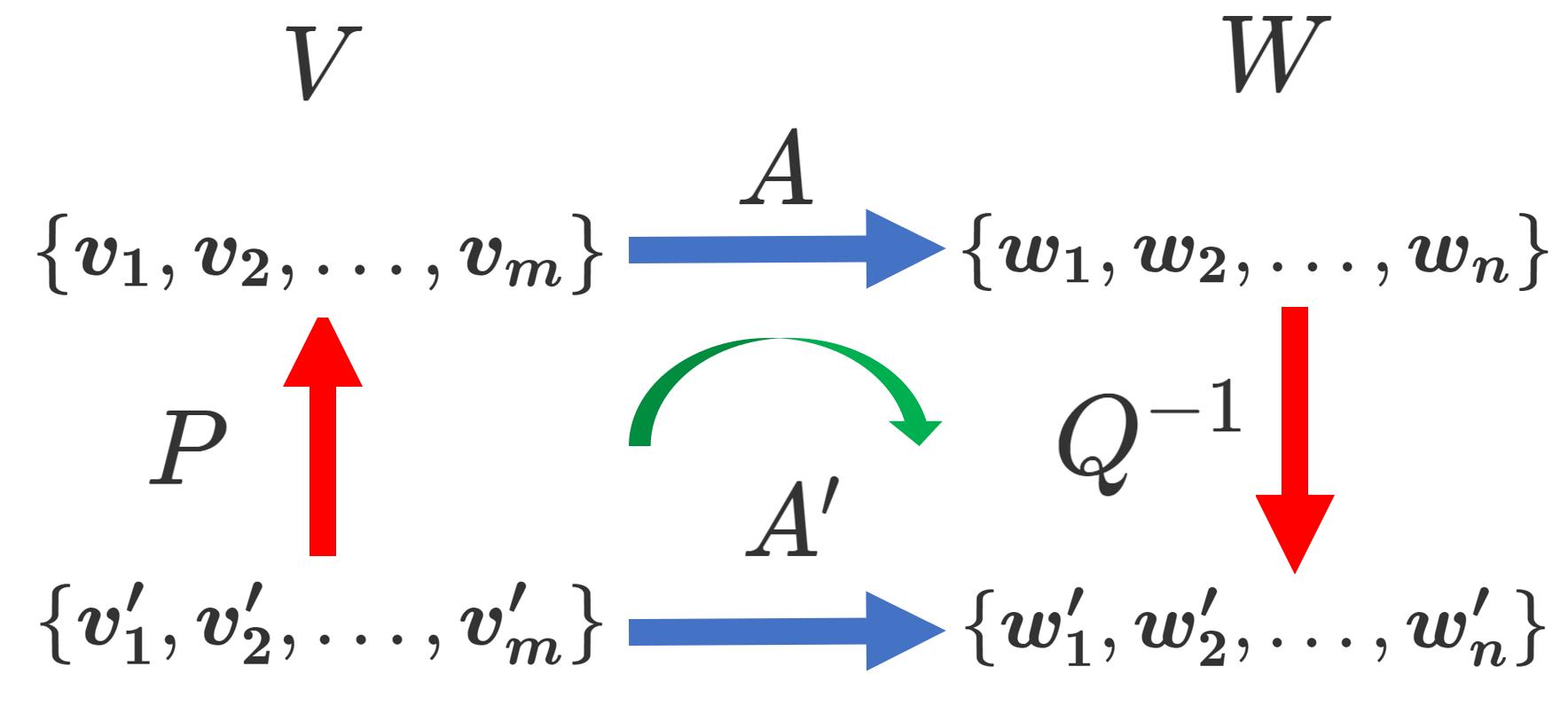 基底の変換行列とは~定義と性質をわかりやすく~