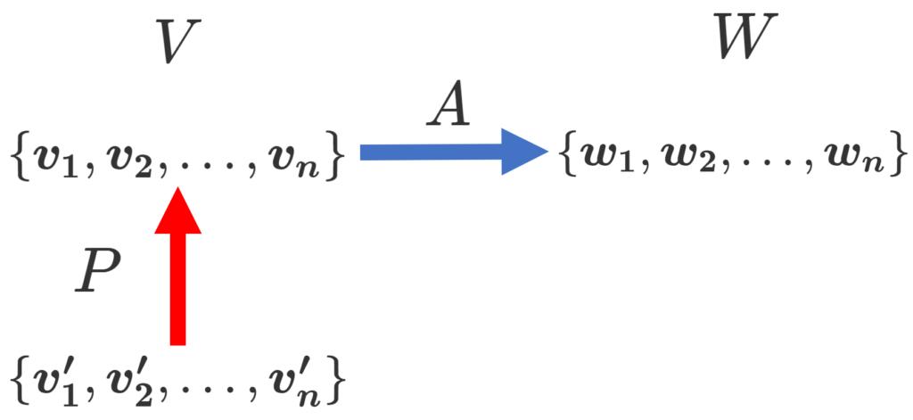基底の変換行列と線形写像の表現行列の比較