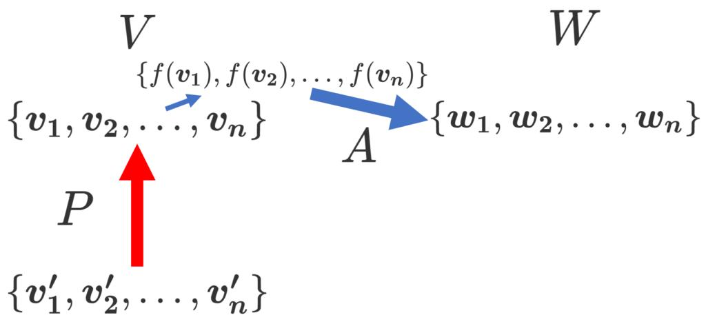 基底の変換行列と線形写像の表現行列の比較を掘り下げた図