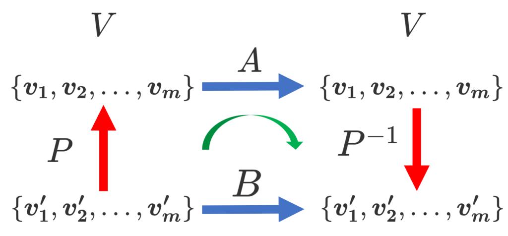 行列の相似と線形写像の表現行列の基底変換との関係性