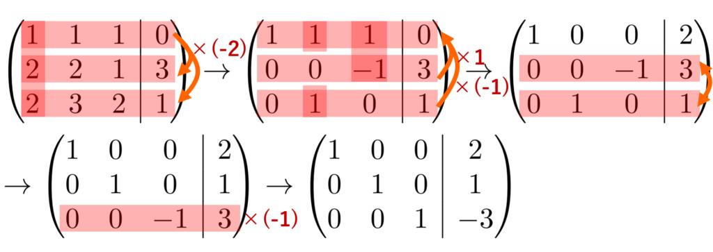 例題1の行基本変形による簡約化の計算結果