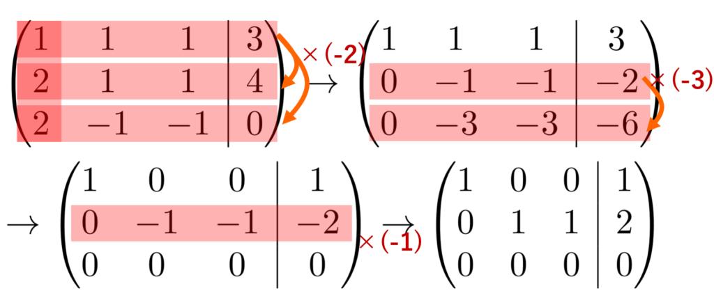 例題2の行基本変形による簡約化の計算結果
