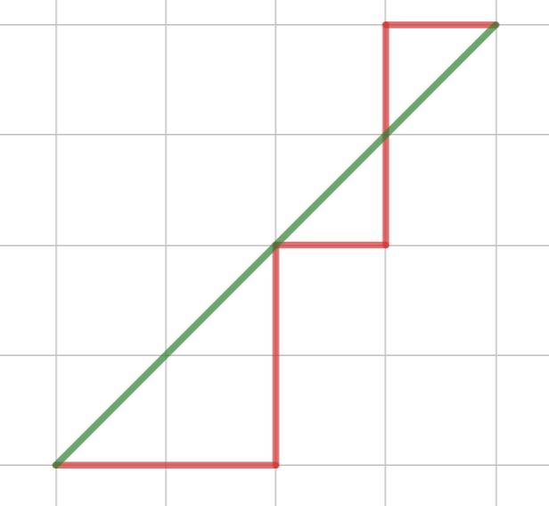 ユークリッド距離とマンハッタン距離のイメージ図