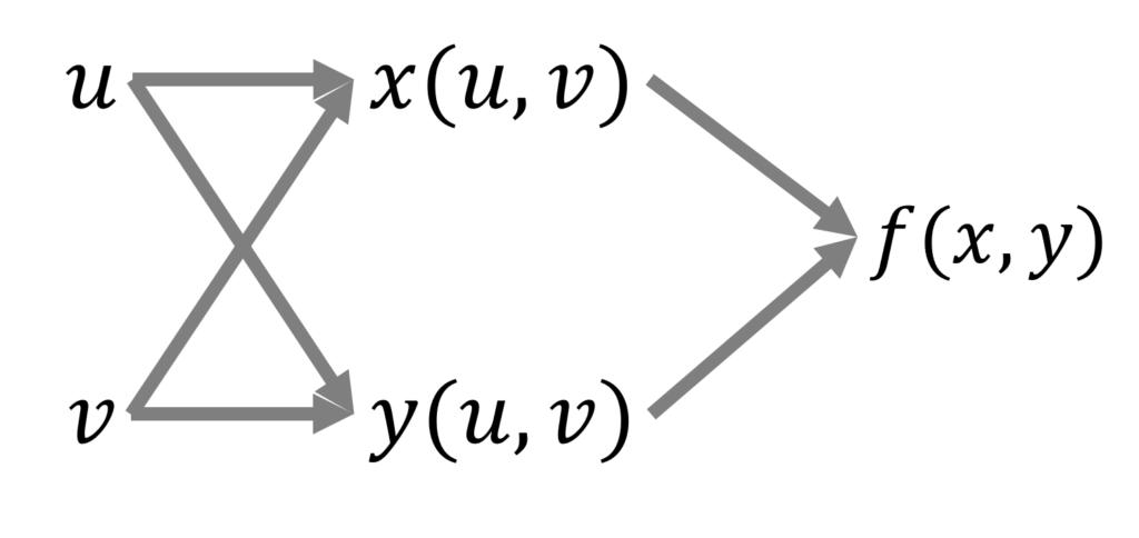 合成関数f(x(u,v), y(u,v)の変数の関係を図にしたもの