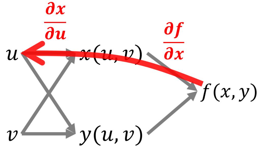 合成関数f(x(u,v), y(u,v)の変数の関係を図にしたものの,経路に対応する微分1