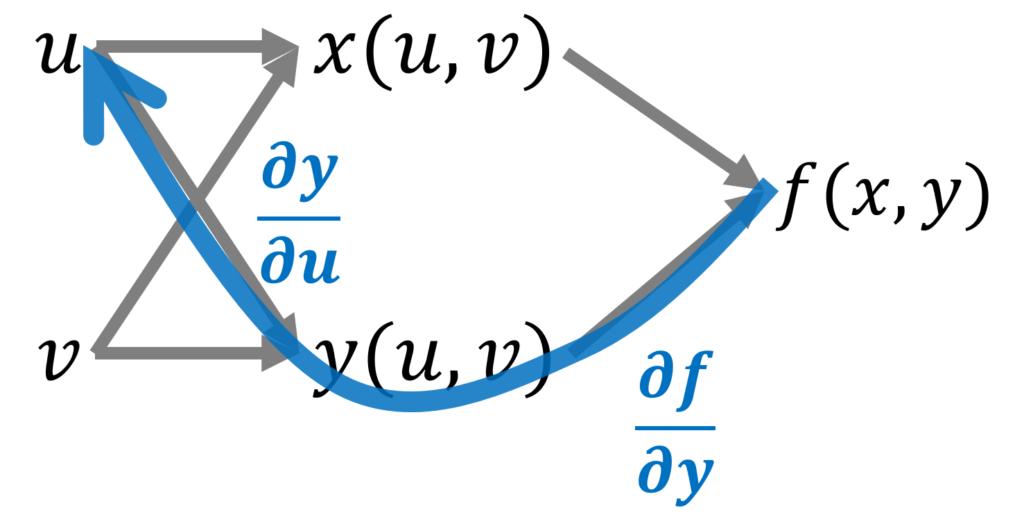 合成関数f(x(u,v), y(u,v)の変数の関係を図にしたものの,経路に対応する微分2