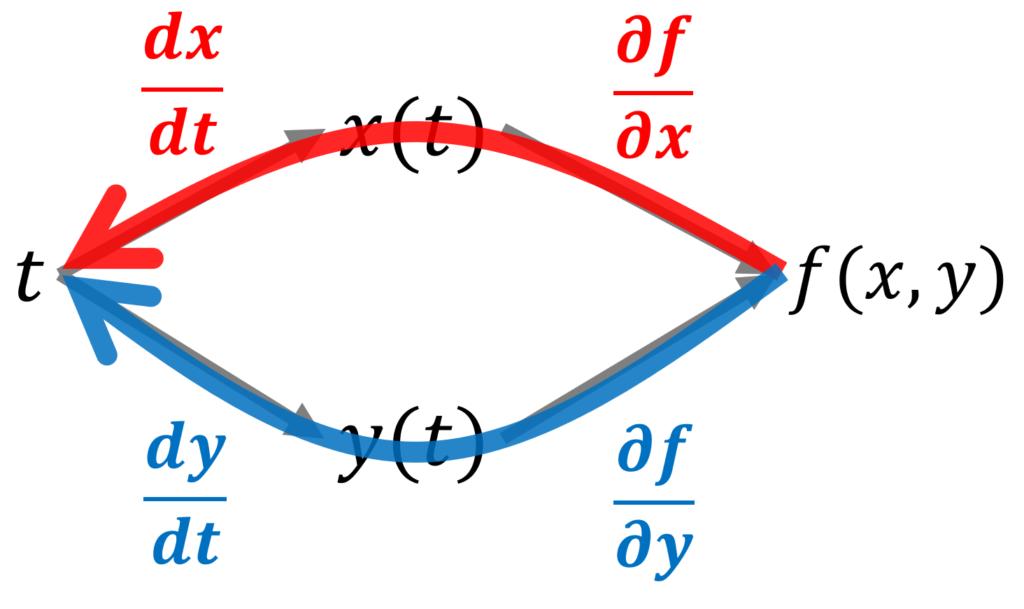 f(x(t), y(t))を図にしたものと,それに対応する微分