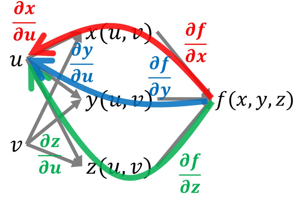 f(x(u, v), y(u, v), z(u, v))とそれに対応する微分