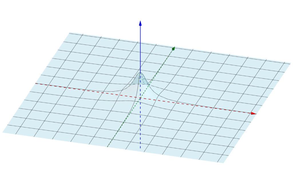z=1/(x^2+y^2+1) のグラフ