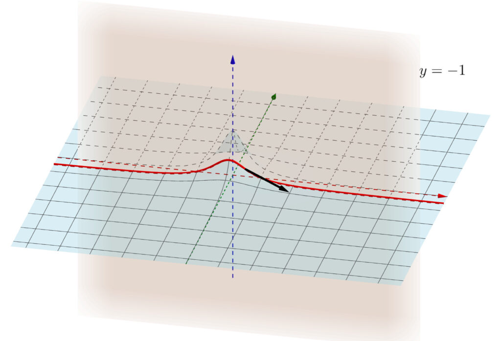 【2変数】偏微分・偏導関数の図形的意味