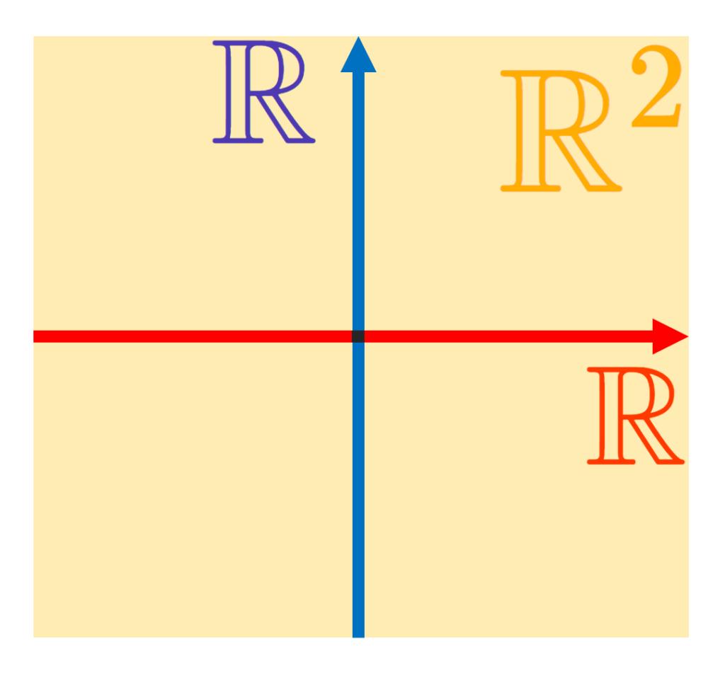 直積集合 R×Rのイメージ