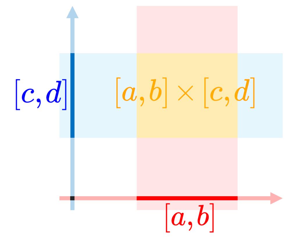 直積集合 [a,b]×[c,d] のイメージ