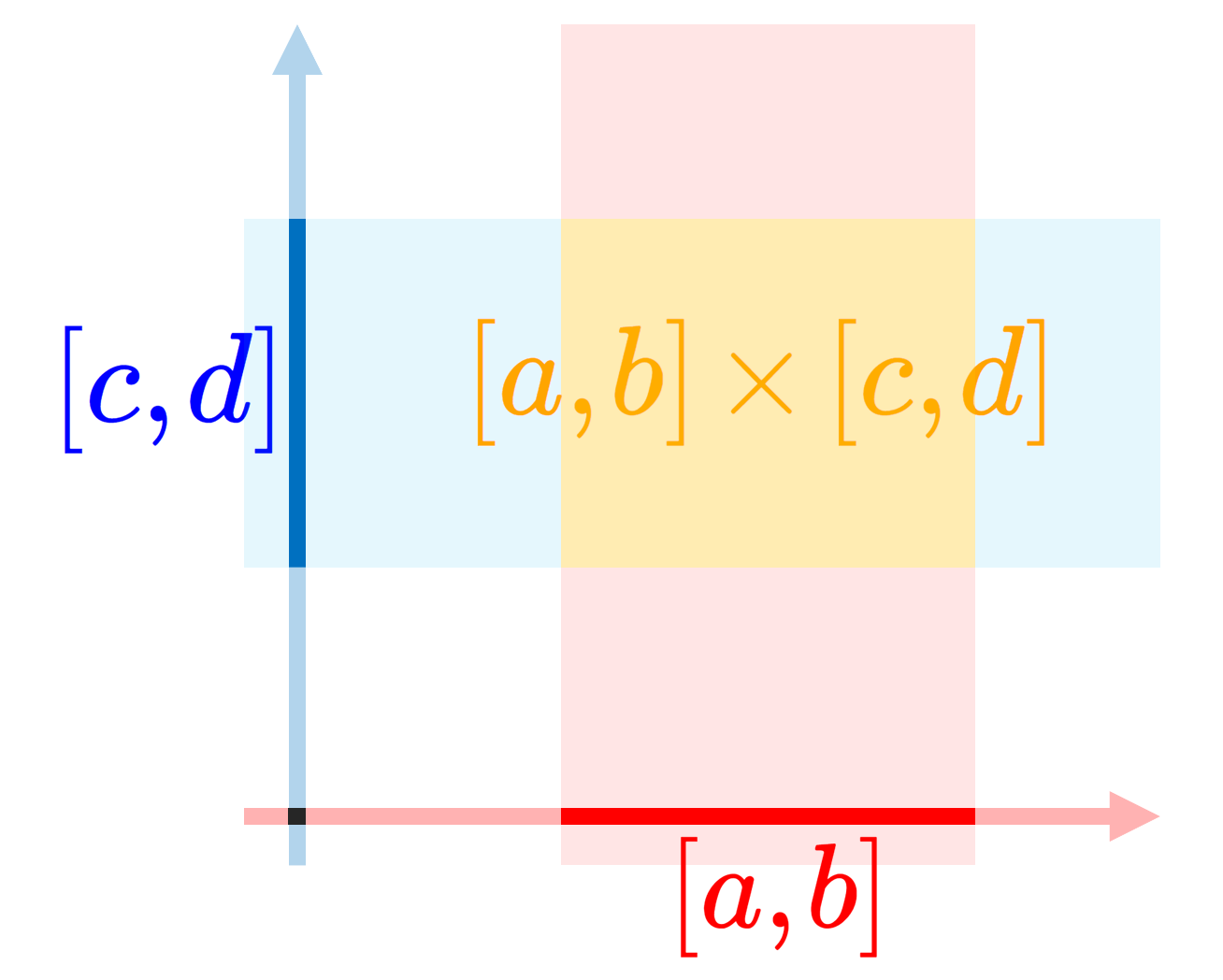 【直積集合】集合の直積について詳しく~順序対の集合~