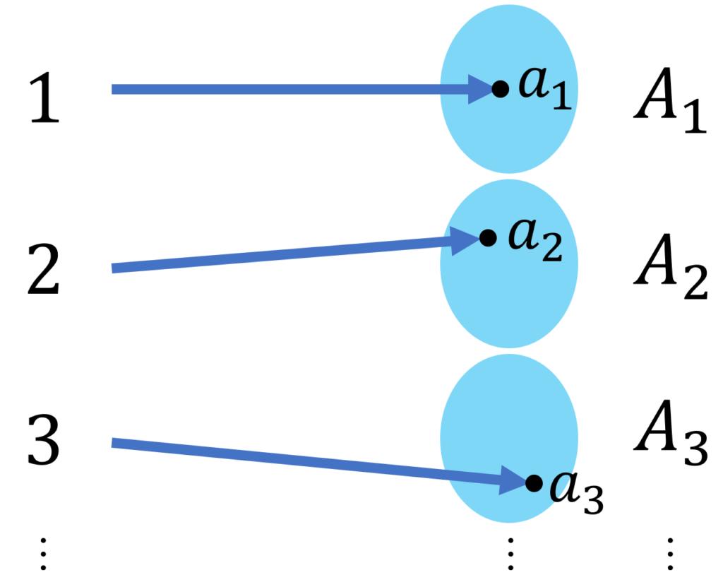 写像と順序対の対応
