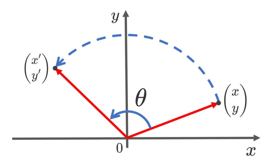 回転変換のイメージ図